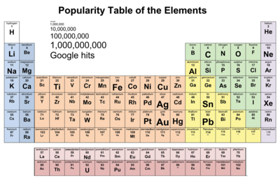 Periodic table of elements with a difference science for 11 20 elements on the periodic table